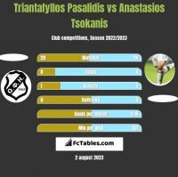 Triantafyllos Pasalidis vs Anastasios Tsokanis h2h player stats