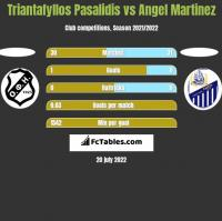 Triantafyllos Pasalidis vs Angel Martinez h2h player stats