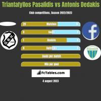 Triantafyllos Pasalidis vs Antonis Dedakis h2h player stats
