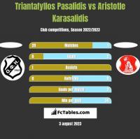 Triantafyllos Pasalidis vs Aristotle Karasalidis h2h player stats
