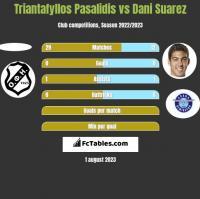Triantafyllos Pasalidis vs Dani Suarez h2h player stats
