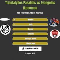 Triantafyllos Pasalidis vs Evangelos Ikonomou h2h player stats