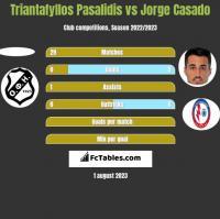 Triantafyllos Pasalidis vs Jorge Casado h2h player stats