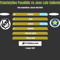 Triantafyllos Pasalidis vs Jose Luis Valiente h2h player stats