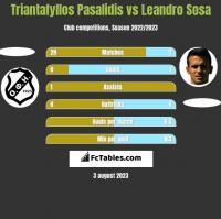 Triantafyllos Pasalidis vs Leandro Sosa h2h player stats