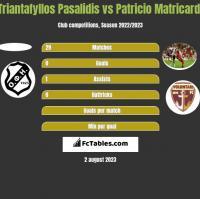 Triantafyllos Pasalidis vs Patricio Matricardi h2h player stats