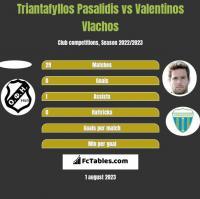 Triantafyllos Pasalidis vs Valentinos Vlachos h2h player stats