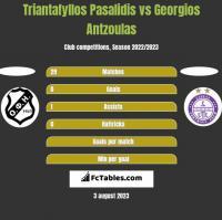 Triantafyllos Pasalidis vs Georgios Antzoulas h2h player stats