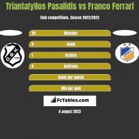 Triantafyllos Pasalidis vs Franco Ferrari h2h player stats