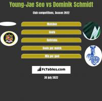 Young-Jae Seo vs Dominik Schmidt h2h player stats