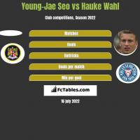 Young-Jae Seo vs Hauke Wahl h2h player stats