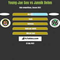 Young-Jae Seo vs Jannik Dehm h2h player stats
