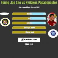 Young-Jae Seo vs Kyriakos Papadopoulos h2h player stats