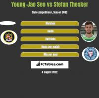 Young-Jae Seo vs Stefan Thesker h2h player stats