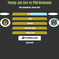 Young-Jae Seo vs Phil Neumann h2h player stats