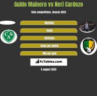 Guido Mainero vs Neri Cardozo h2h player stats