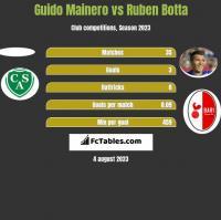 Guido Mainero vs Ruben Botta h2h player stats