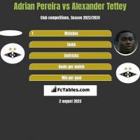 Adrian Pereira vs Alexander Tettey h2h player stats