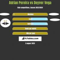 Adrian Pereira vs Deyver Vega h2h player stats