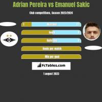 Adrian Pereira vs Emanuel Sakic h2h player stats