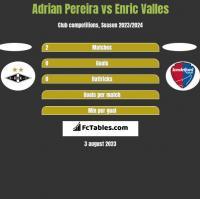 Adrian Pereira vs Enric Valles h2h player stats