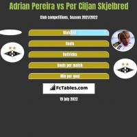 Adrian Pereira vs Per Ciljan Skjelbred h2h player stats