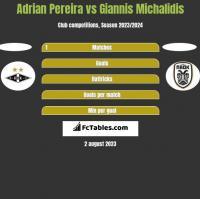 Adrian Pereira vs Giannis Michalidis h2h player stats