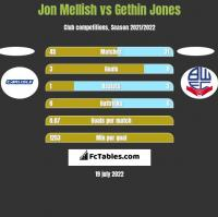 Jon Mellish vs Gethin Jones h2h player stats