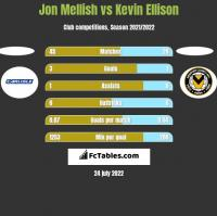 Jon Mellish vs Kevin Ellison h2h player stats