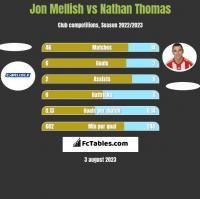 Jon Mellish vs Nathan Thomas h2h player stats
