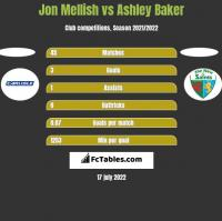 Jon Mellish vs Ashley Baker h2h player stats