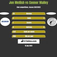 Jon Mellish vs Connor Malley h2h player stats