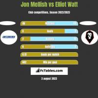 Jon Mellish vs Elliot Watt h2h player stats