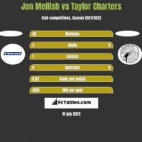 Jon Mellish vs Taylor Charters h2h player stats