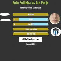 Eetu Pellikka vs Ats Purje h2h player stats