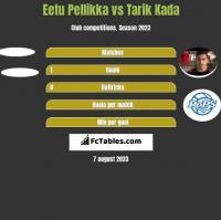 Eetu Pellikka vs Tarik Kada h2h player stats