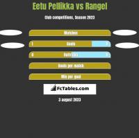 Eetu Pellikka vs Rangel h2h player stats