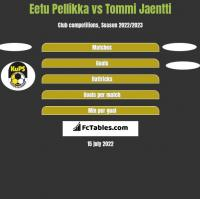 Eetu Pellikka vs Tommi Jaentti h2h player stats