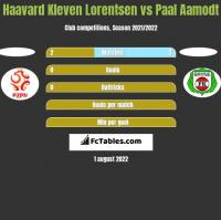 Haavard Kleven Lorentsen vs Paal Aamodt h2h player stats
