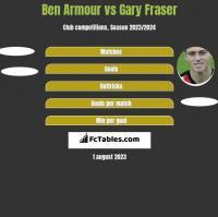 Ben Armour vs Gary Fraser h2h player stats