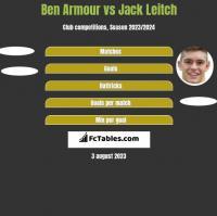 Ben Armour vs Jack Leitch h2h player stats