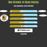 Ben Armour vs Ryan Conroy h2h player stats