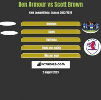 Ben Armour vs Scott Brown h2h player stats