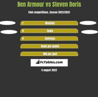 Ben Armour vs Steven Doris h2h player stats