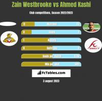 Zain Westbrooke vs Ahmed Kashi h2h player stats