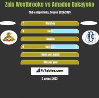 Zain Westbrooke vs Amadou Bakayoko h2h player stats