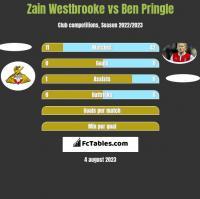 Zain Westbrooke vs Ben Pringle h2h player stats