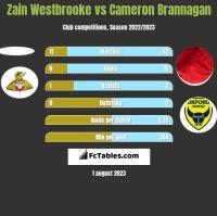Zain Westbrooke vs Cameron Brannagan h2h player stats