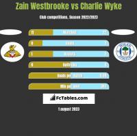 Zain Westbrooke vs Charlie Wyke h2h player stats