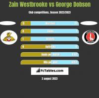 Zain Westbrooke vs George Dobson h2h player stats